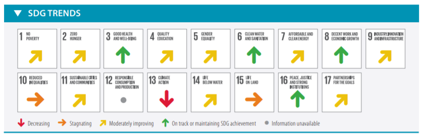 Gráfico SDG TRENDS: 1. No poverty, Moderately improving. 2. Zero hunger, Moderately improving. 3. Good health and well-being, On track or Maintaining SDG achievement. 4. Quality education, Moderately improving. 5. Gender equality, Moderately improving. 6. Clean water and sanitation, On track or Maintaining SDG achievement. 7. Affordable and clean energy, Moderately improving. 8. Decent work and economic growth, On track or Maintaining SDG achievement. 9. Industry, innovation and infrastructure, Moderately improving. 10. Reduced inequalities, Stagnating. 11. Sustainable cities and communities, Moderately improving. 12. Responsible consumption and production, Information unavailable. 13. Climate action, Decreasing. 14. Life below water, Moderately improving. 15. Life on land, Stagnating. 16. Peace, justice and strong institutions, On track or Maintaining SDG achievement. 17. Partnerships for the goals, Moderately improving.